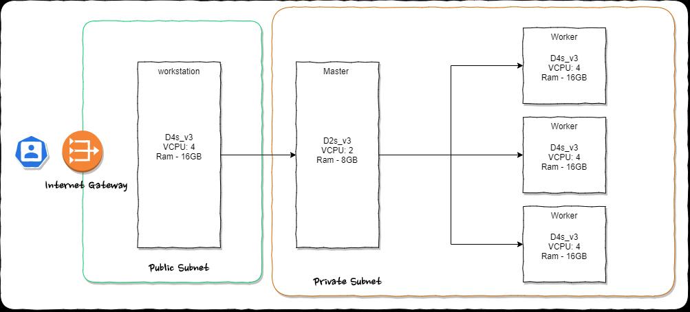Architecture Distributed Kubernetes cluster using kubedem on Ubuntu 20.04